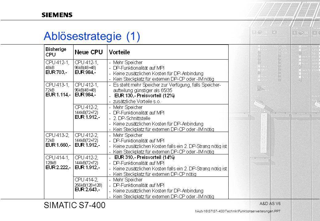 A&D AS V6 I\Autv16\S7\S7-400\Technik\Funktionserweiterungen.PPT 20 SIMATIC S7-400 Ablösestrategie (1)
