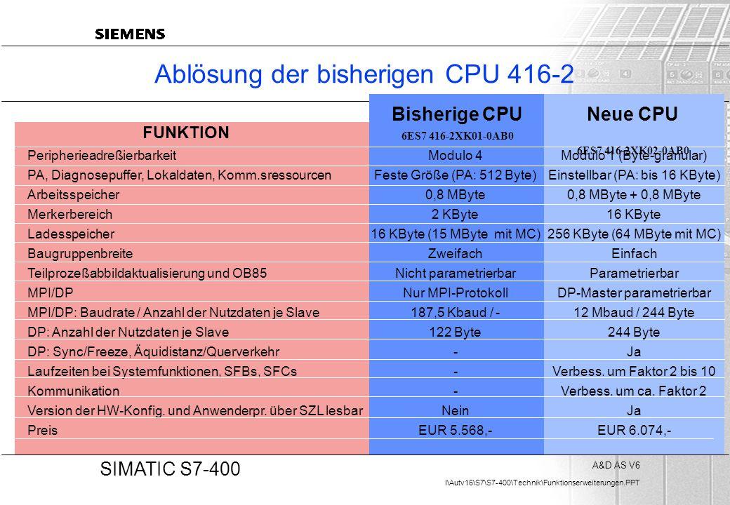 A&D AS V6 I\Autv16\S7\S7-400\Technik\Funktionserweiterungen.PPT 20 SIMATIC S7-400 Ablösung der bisherigen CPU 416-2 Peripherieadreßierbarkeit PA, Diag