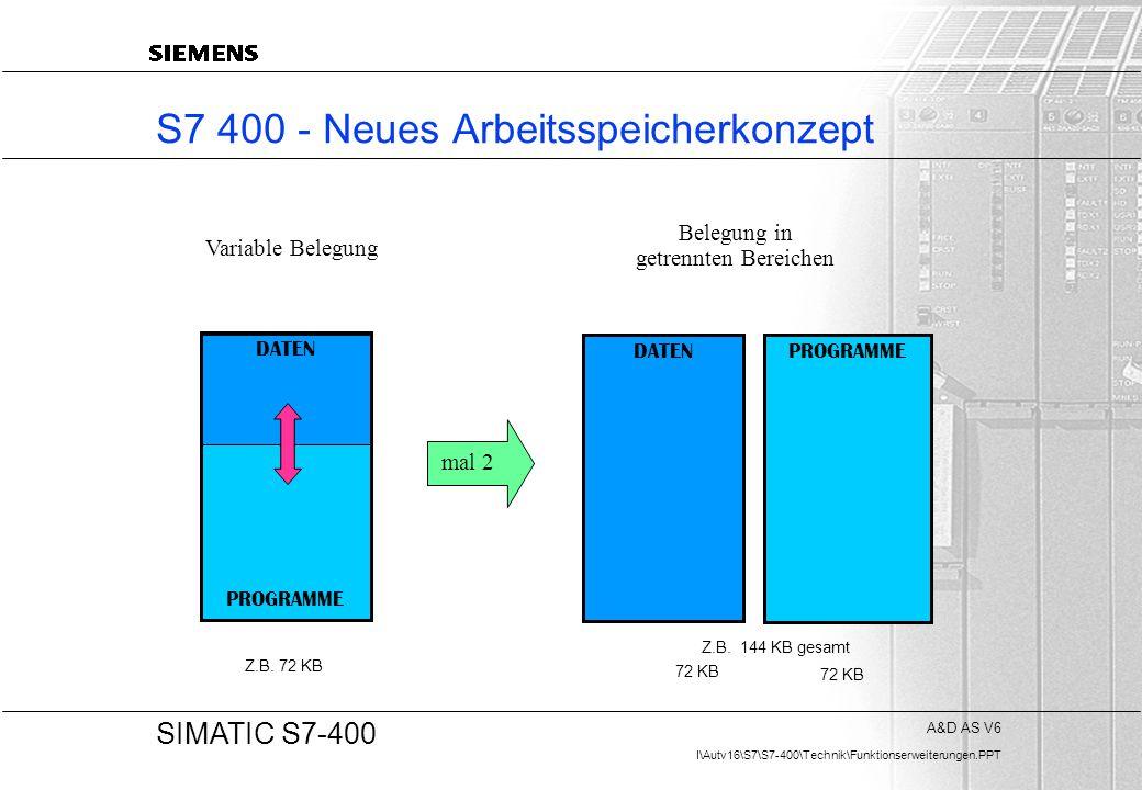 A&D AS V6 I\Autv16\S7\S7-400\Technik\Funktionserweiterungen.PPT 20 SIMATIC S7-400 S7 400 - Neues Arbeitsspeicherkonzept DATEN PROGRAMME DATEN mal 2 Va