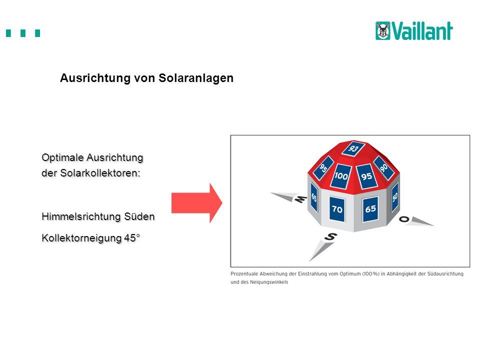 Ausrichtung von Solaranlagen Optimale Ausrichtung der Solarkollektoren: Himmelsrichtung Süden Kollektorneigung 45°