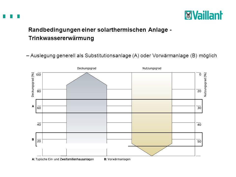 Randbedingungen einer solarthermischen Anlage - Trinkwassererwärmung – Auslegung generell als Substitutionsanlage (A) oder Vorwärmanlage (B) möglich