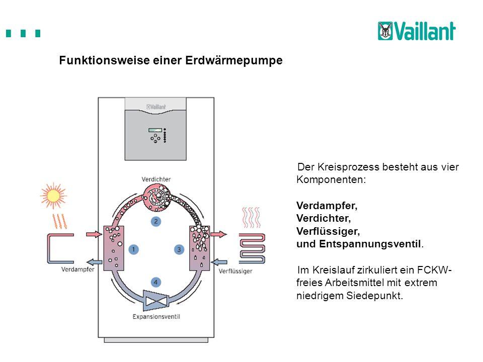 Funktionsweise einer Erdwärmepumpe Der Kreisprozess besteht aus vier Komponenten: Verdampfer, Verdichter, Verflüssiger, und Entspannungsventil. Im Kre