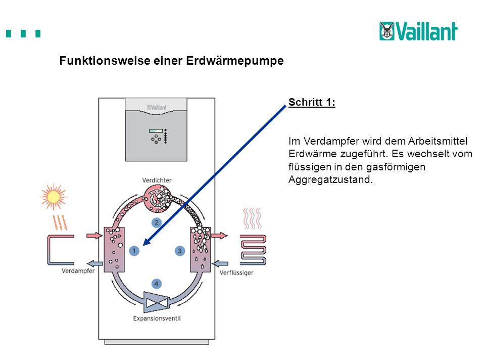 Funktionsweise einer Erdwärmepumpe Schritt 1: Im Verdampfer wird dem Arbeitsmittel Erdwärme zugeführt. Es wechselt vom flüssigen in den gasförmigen Ag