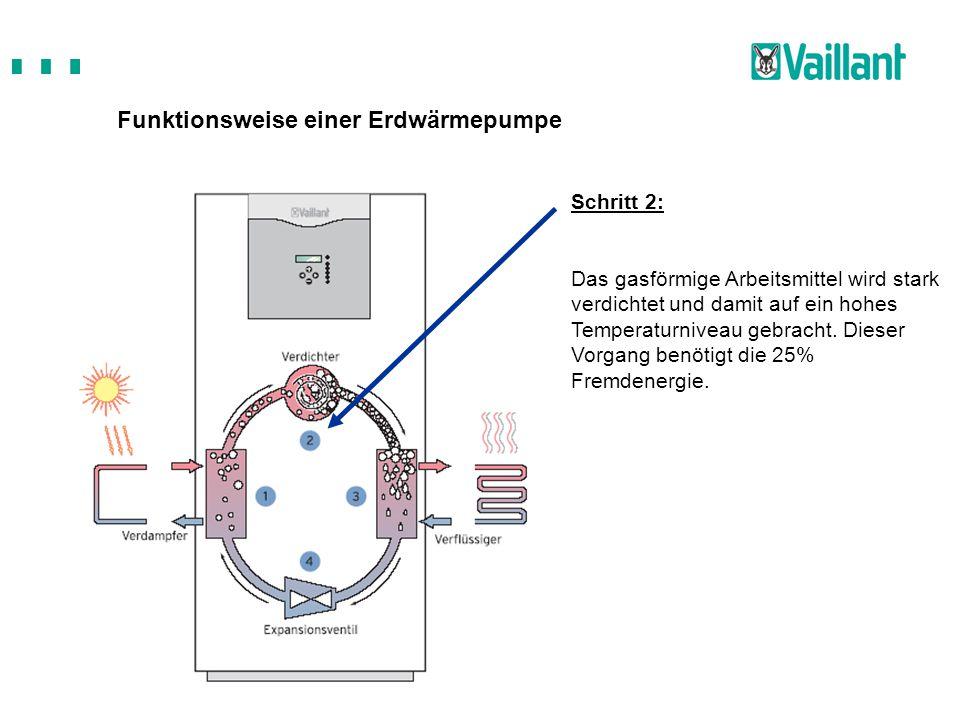 Funktionsweise einer Erdwärmepumpe Schritt 2: Das gasförmige Arbeitsmittel wird stark verdichtet und damit auf ein hohes Temperaturniveau gebracht. Di