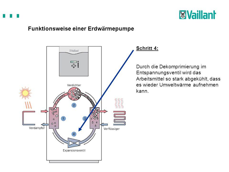 Funktionsweise einer Erdwärmepumpe Schritt 4: Durch die Dekomprimierung im Entspannungsventil wird das Arbeitsmittel so stark abgekühlt, dass es wiede
