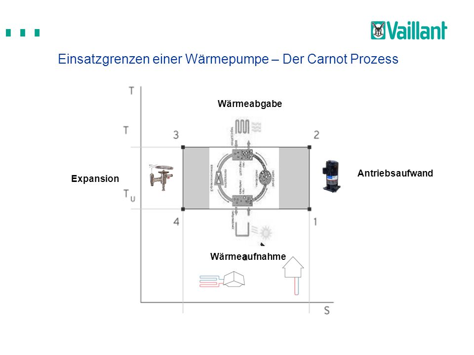Wärmeaufnahme Antriebsaufwand Wärmeabgabe Expansion Einsatzgrenzen einer Wärmepumpe – Der Carnot Prozess