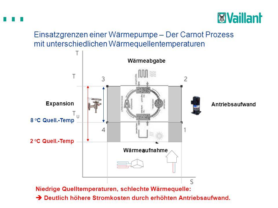Wärmeaufnahme Antriebsaufwand Wärmeabgabe Expansion Einsatzgrenzen einer Wärmepumpe – Der Carnot Prozess mit unterschiedlichen Wärmequellentemperature