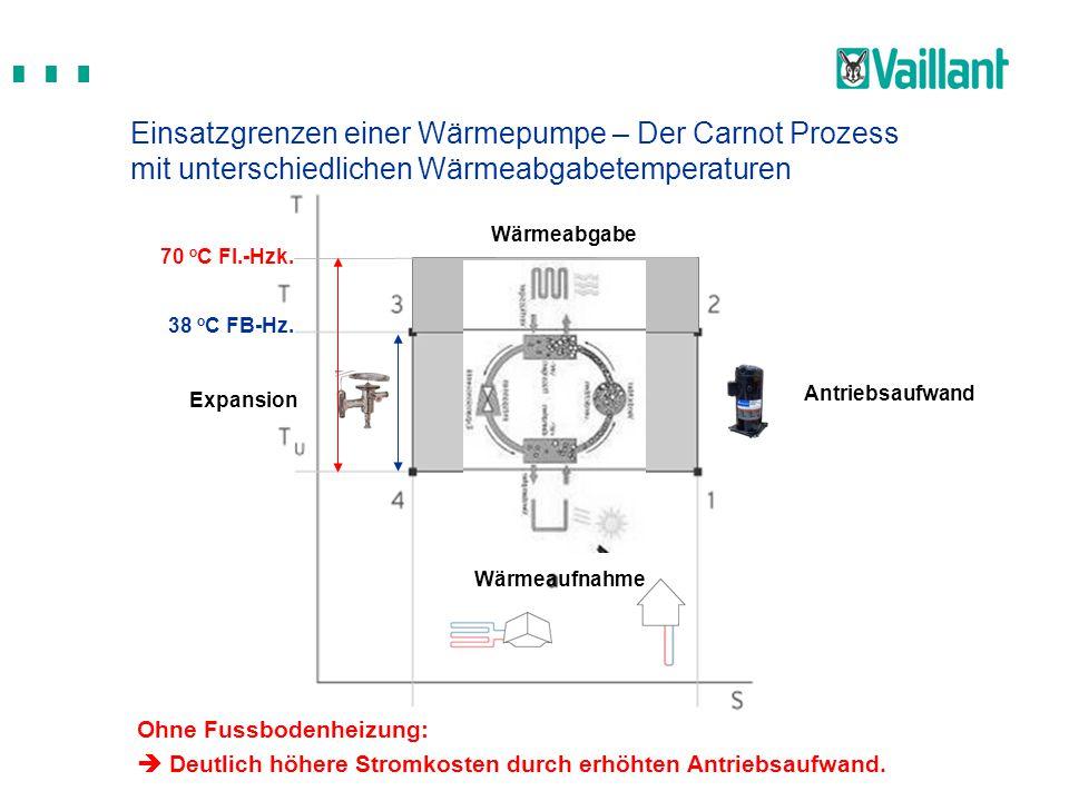 Wärmeaufnahme Antriebsaufwand Wärmeabgabe Expansion 38 o C FB-Hz. 70 o C Fl.-Hzk. Ohne Fussbodenheizung:  Deutlich höhere Stromkosten durch erhöhten