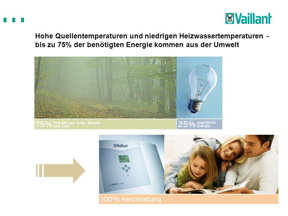 Hohe Quellentemperaturen und niedrigen Heizwassertemperaturen - bis zu 75% der benötigten Energie kommen aus der Umwelt
