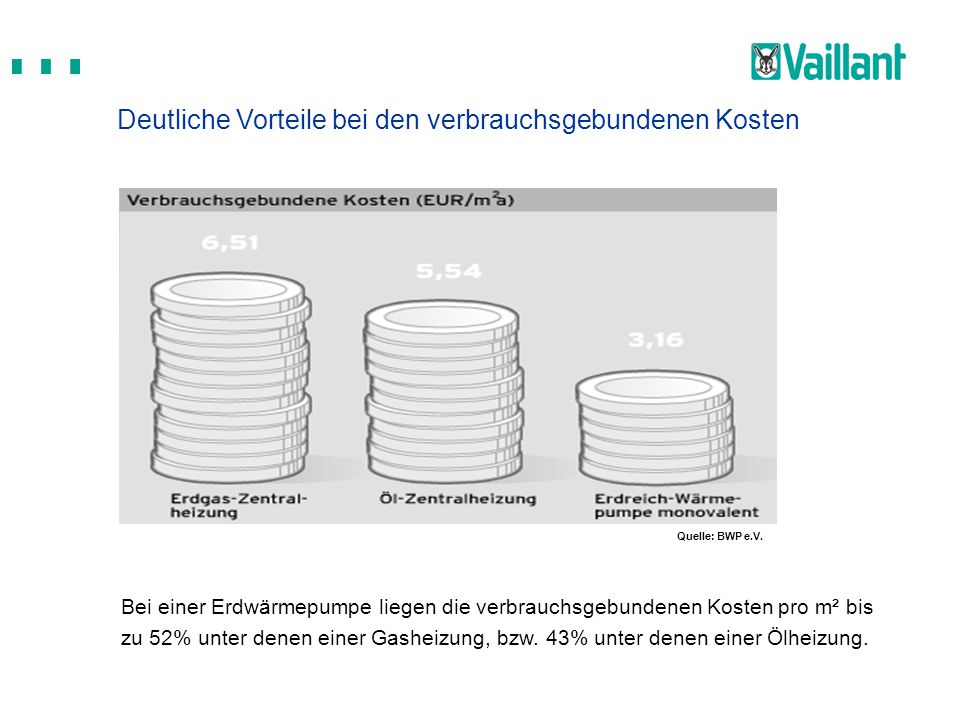 Bei einer Erdwärmepumpe liegen die verbrauchsgebundenen Kosten pro m² bis zu 52% unter denen einer Gasheizung, bzw. 43% unter denen einer Ölheizung. D