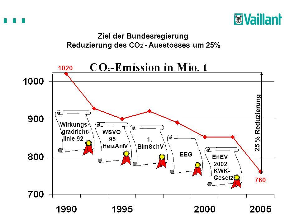 25 % Reduzierung 1020 760 Ziel der Bundesregierung Reduzierung des CO 2 - Ausstosses um 25% WSVO 95 HeizAnlV 1. BImSchV EnEV 2002 KWK- Gesetz EEG Wirk