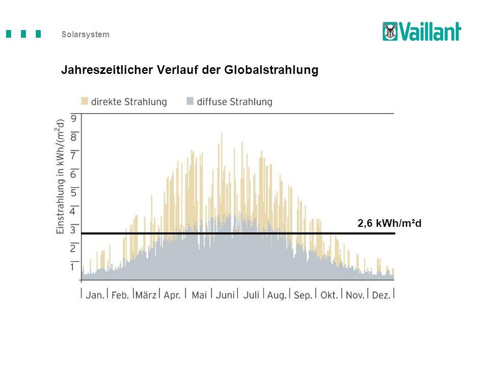 2,6 kWh/m²d Solarsystem Jahreszeitlicher Verlauf der Globalstrahlung