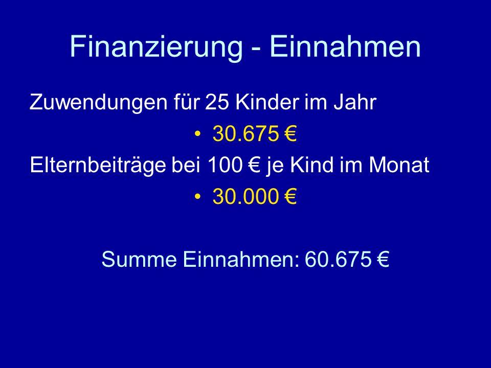 Finanzierung - Einnahmen Zuwendungen für 25 Kinder im Jahr 30.675 € Elternbeiträge bei 100 € je Kind im Monat 30.000 € Summe Einnahmen: 60.675 €