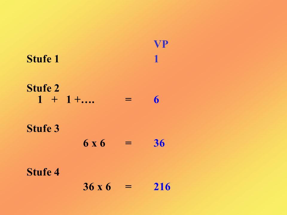 VP Stufe 1 1 Stufe 2 1 + 1 +….=6 Stufe 3 6 x 6=36 Stufe 4 36x 6=216