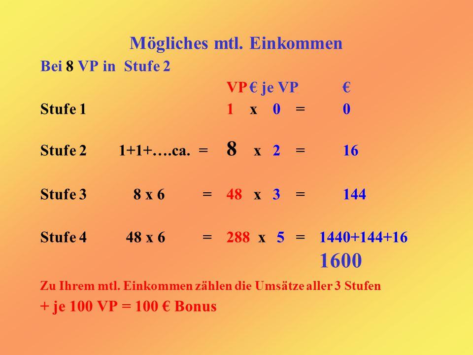 Mögliches mtl. Einkommen Bei 8 VP in Stufe 2 VP€ je VP € Stufe 1 1x0=0 Stufe 2 1+1+….ca.