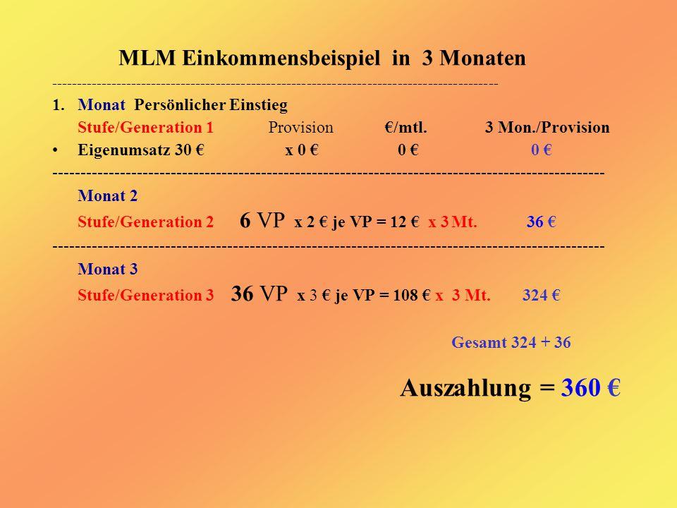 MLM Einkommensbeispiel in 3 Monaten ----------------------------------------------------------------------------------------- 1.Monat Persönlicher Einstieg Stufe/Generation 1 Provision€/mtl.3 Mon./Provision Eigenumsatz 30 € x 0 € 0 € 0 € -------------------------------------------------------------------------------------------------- Monat 2 Stufe/Generation 2 6 VP x 2 € je VP = 12 € x 3Mt.