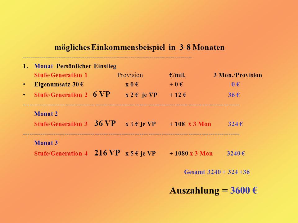 mögliches Einkommensbeispiel in 3-8 Monaten ----------------------------------------------------------------------------------------- 1.Monat Persönlicher Einstieg Stufe/Generation 1 Provision€/mtl.3 Mon./Provision Eigenumsatz 30 € x 0 € + 0 € 0 € Stufe/Generation 2 6 VP x 2 € je VP+ 12 € 36 € -------------------------------------------------------------------------------------------------- Monat 2 Stufe/Generation 3 36 VP x 3 € je VP + 108 x 3 Mon 324 € -------------------------------------------------------------------------------------------------- Monat 3 Stufe/Generation 4 216 VP x 5 € je VP+ 1080 x 3 Mon 3240 € Gesamt 3240 + 324 +36 Auszahlung = 3600 €
