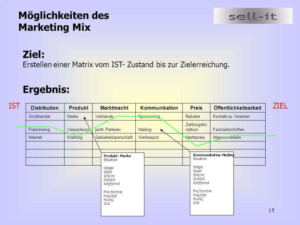 15 Möglichkeiten des Marketing Mix Ziel: Erstellen einer Matrix vom IST- Zustand bis zur Zielerreichung. Ergebnis: DistributionProduktMarktmachtKommun