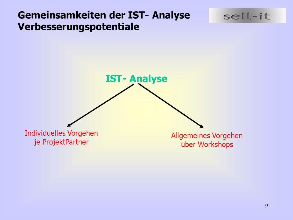 9 Gemeinsamkeiten der IST- Analyse Verbesserungspotentiale IST- Analyse Individuelles Vorgehen je ProjektPartner Allgemeines Vorgehen über Workshops