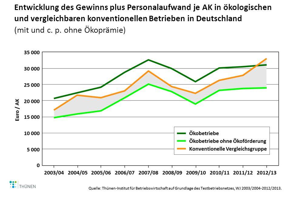 Entwicklung des Gewinns plus Personalaufwand je AK in ökologischen und vergleichbaren konventionellen Betrieben in Deutschland (mit und c. p. ohne Öko