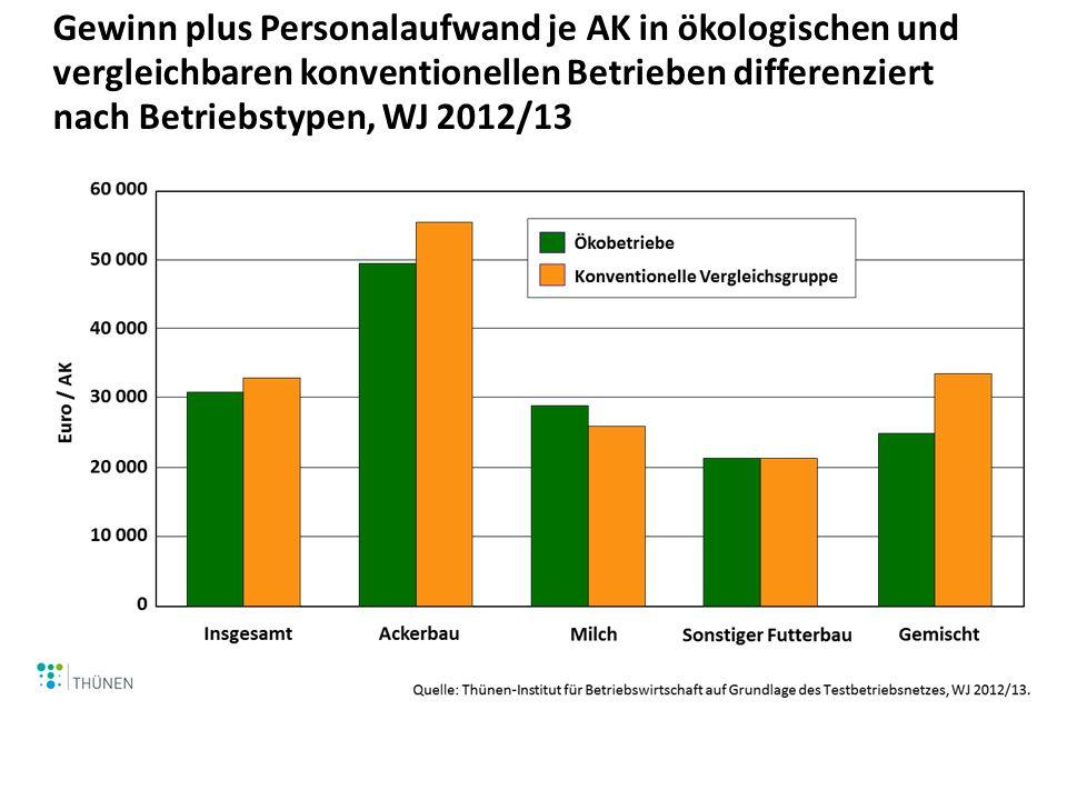 Gewinn plus Personalaufwand je AK in ökologischen und vergleichbaren konventionellen Betrieben differenziert nach Betriebstypen, WJ 2012/13