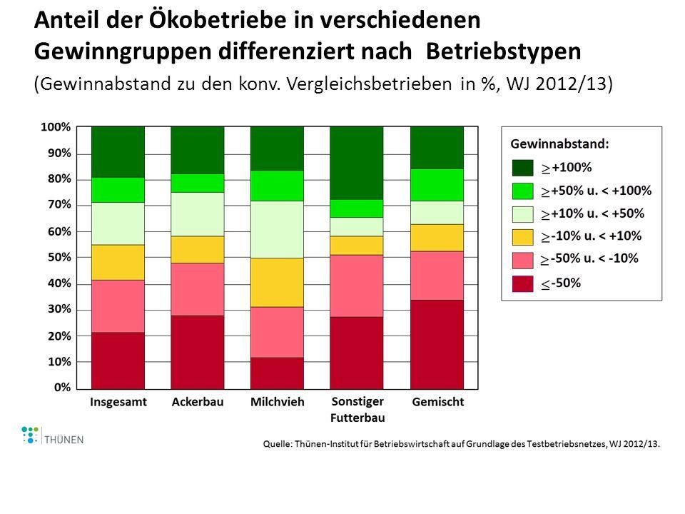 Anteil der Ökobetriebe in verschiedenen Gewinngruppen differenziert nach Betriebstypen (Gewinnabstand zu den konv. Vergleichsbetrieben in %, WJ 2012/1
