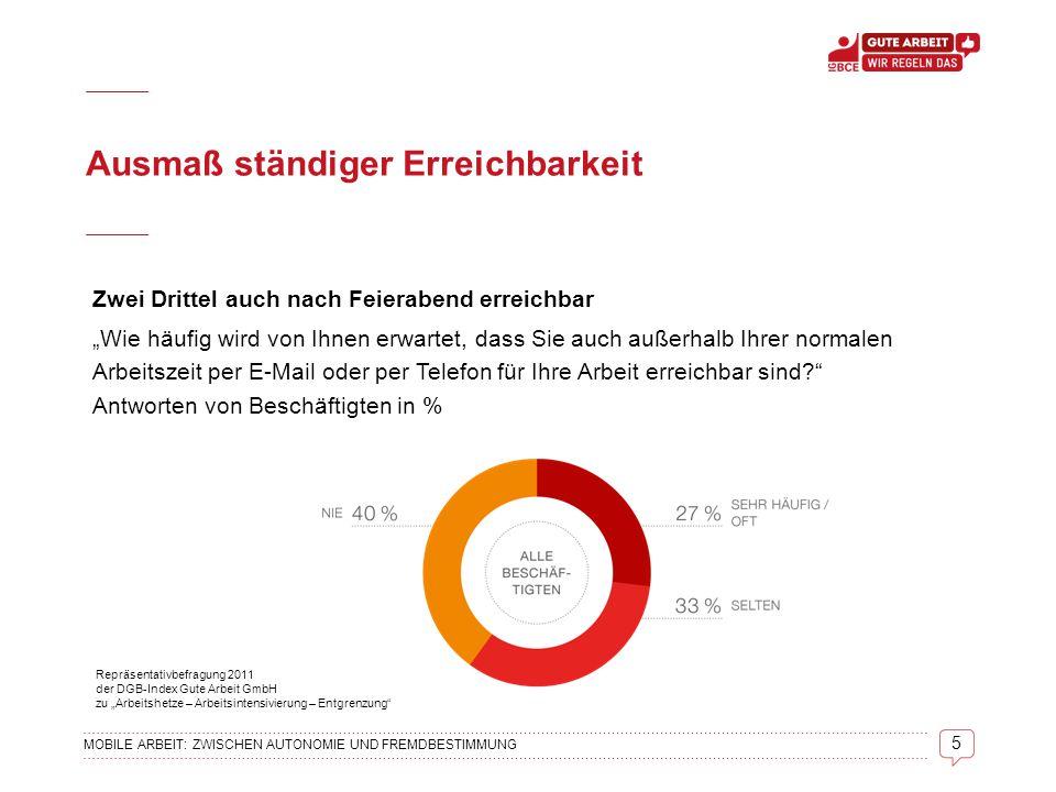"""5 MOBILE ARBEIT: ZWISCHEN AUTONOMIE UND FREMDBESTIMMUNG Ausmaß ständiger Erreichbarkeit Zwei Drittel auch nach Feierabend erreichbar """"Wie häufig wird von Ihnen erwartet, dass Sie auch außerhalb Ihrer normalen Arbeitszeit per E-Mail oder per Telefon für Ihre Arbeit erreichbar sind? Antworten von Beschäftigten in % Repräsentativbefragung 2011 der DGB-Index Gute Arbeit GmbH zu """"Arbeitshetze – Arbeitsintensivierung – Entgrenzung"""