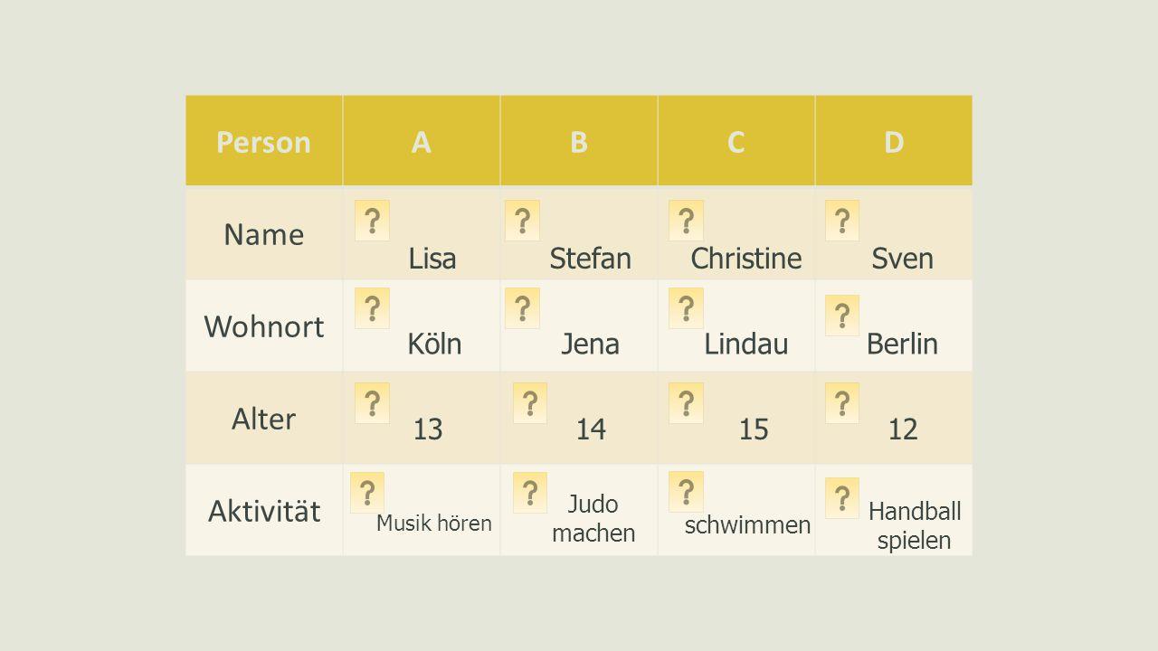 PersonABCD Name Wohnort Alter Aktivität Lisa Köln 13 Musik hören Stefan Jena 14 Judo machen Christine Lindau Sven schwimmen 15 Berlin 12 Handball spielen
