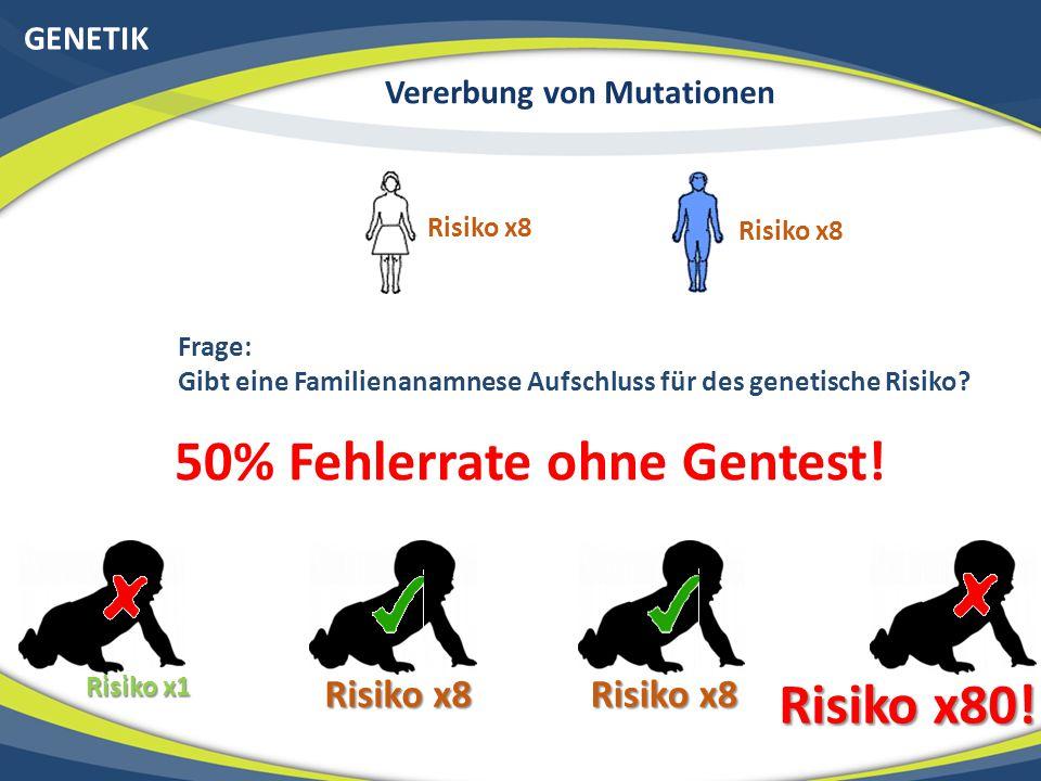 GENETIK Risiko x8 Risiko x1 Risiko x8 Risiko x80! Vererbung von Mutationen Frage: Gibt eine Familienanamnese Aufschluss für des genetische Risiko? 50%
