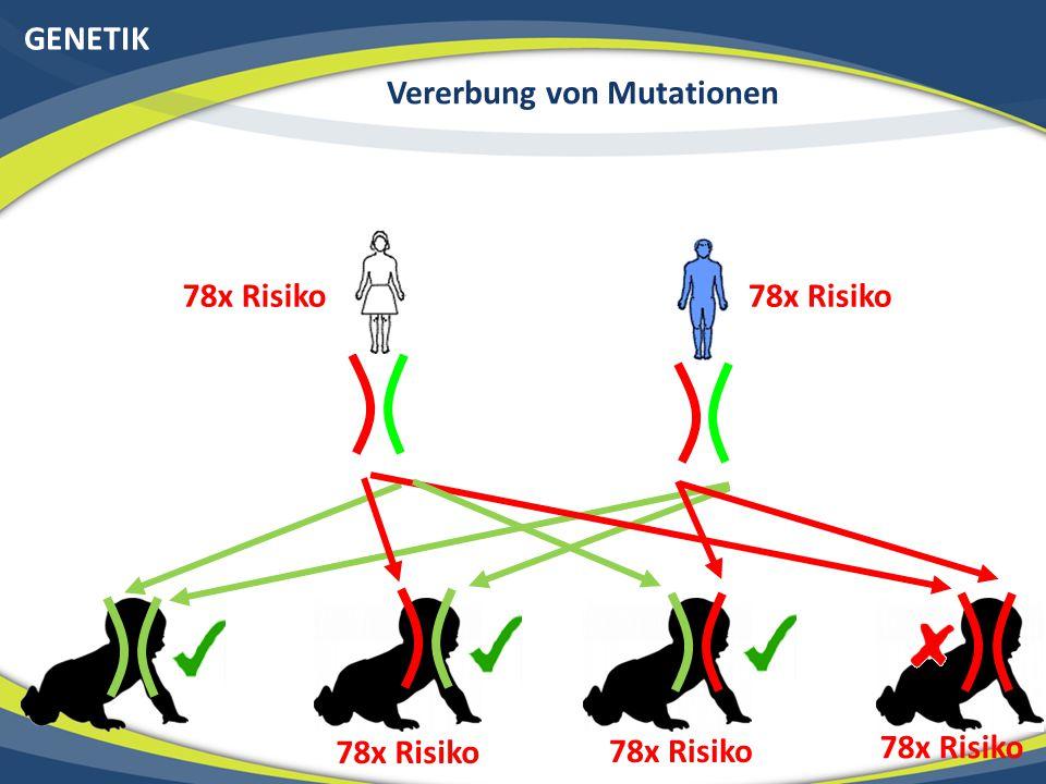GENETIK Rezessiver Erbgang (nur 2 Gendefekte führen zur Krankheit) 78x Risiko Vererbung von Mutationen