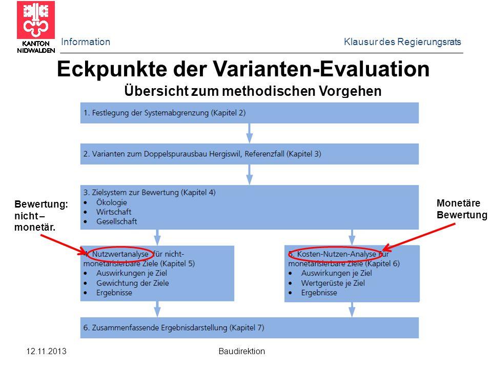 Information Klausur des Regierungsrats 12.11.2013 Baudirektion Eckpunkte der Varianten-Evaluation Übersicht zum methodischen Vorgehen Bewertung: nicht