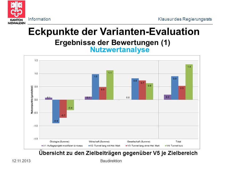 Information Klausur des Regierungsrats 12.11.2013 Baudirektion Eckpunkte der Varianten-Evaluation Ergebnisse der Bewertungen (1) Nutzwertanalyse Übers