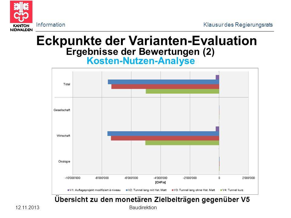 Information Klausur des Regierungsrats 12.11.2013 Baudirektion Eckpunkte der Varianten-Evaluation Gesamtergebnisse der Bewertungen (3) Übersicht zu den Nutzenpunkten und zur Kosten-Nutzen-Differenz je Varianten gegenüber V5.