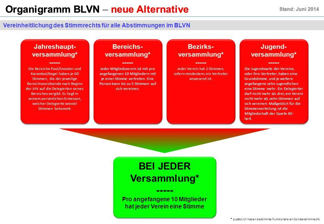 Organigramm BLVN – neue Alternative Stand: Juni 2014 Organigramm BLVN – neue Alternative Stand: Juni 2014 Vereinheitlichung des Stimmrechts für alle Abstimmungen im BLVN Jahreshaupt- versammlung* ----- Die Bereiche Pool/Snooker und Karambol/Kegel haben je 60 Stimmen, die der jeweilige Bereichsvorsitzende nach Beginn der JHV auf die Delegierten seines Bereiches vergibt.