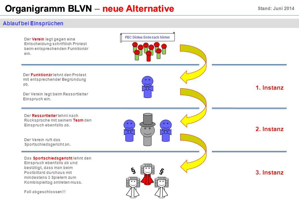 Organigramm BLVN – neue Alternative Stand: Juni 2014 Organigramm BLVN – neue Alternative Stand: Juni 2014 Ablauf bei Einsprüchen Der Verein legt gegen eine Entscheidung schriftlich Protest beim entsprechenden Funktionär ein.