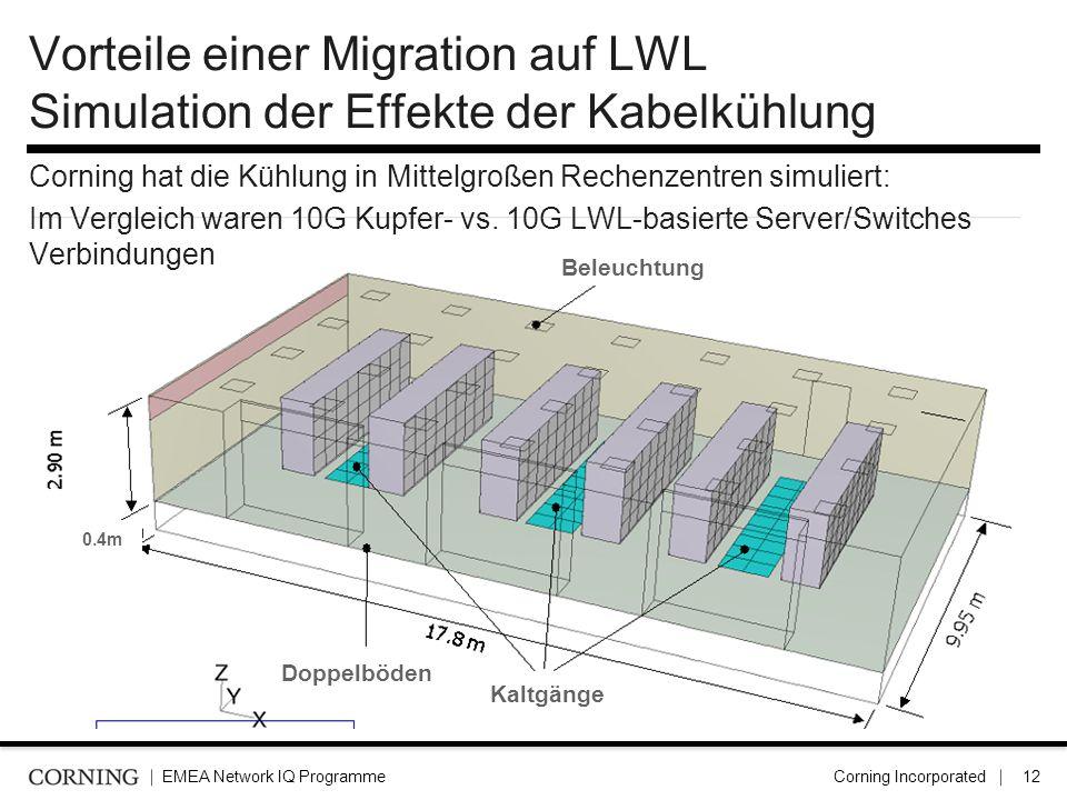 EMEA Network IQ ProgrammeCorning Incorporated13 Vorteile einer LWL Migration Platz- und Konstruktionseinsparungen Reduziert Kabelüberlastungen um ~ 94% Reduziert das Kabelgewicht (z.B.