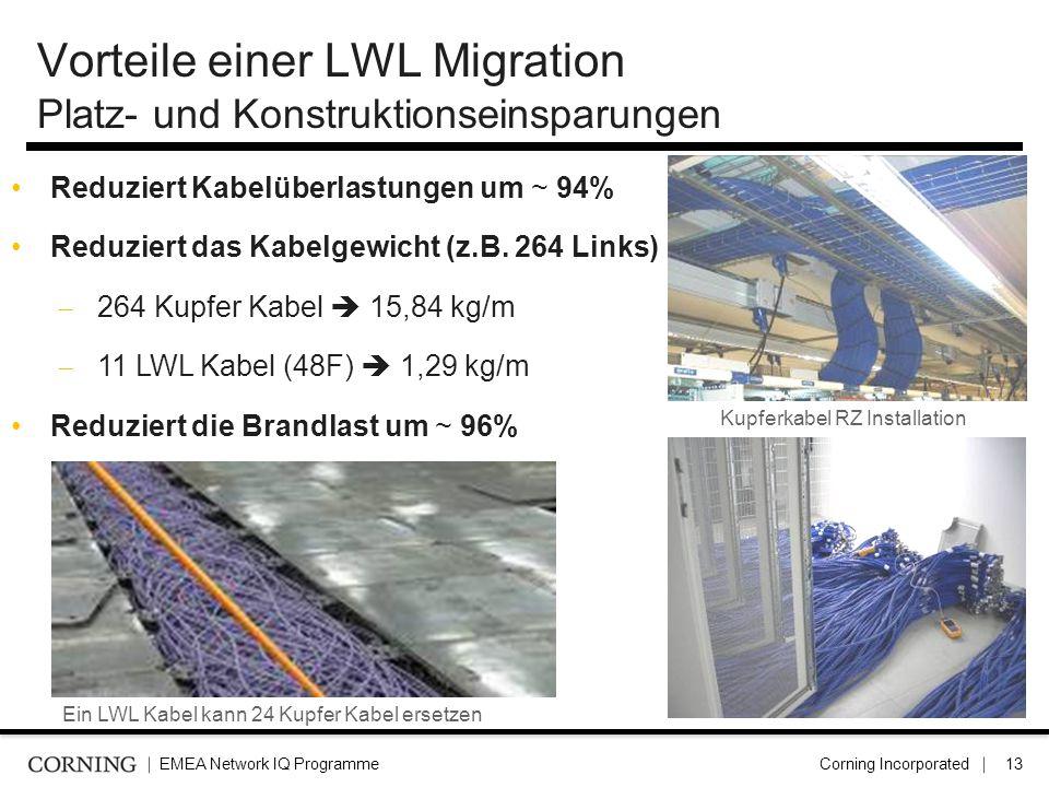 EMEA Network IQ ProgrammeCorning Incorporated14 Vorteile einer LWL Migration Wärmeverteilung All sources: Corning 2008 Air temperature °C - Kupfer und LWL Kabel Unterboden- verkabelung - Kupfer 10 GBaseT NIC - 2 CRACs Ergebnis: hot spots, höherer Luftdruck erforderlich um für ausreichende Kühlung in den Kupfermodellen zu sorgen - Kupfer und LWL Kabel Unterboden- verkabelung - Kupfer 10 GBaseT NIC - 2 CRACs Ergebnis: hot spots, höherer Luftdruck erforderlich um für ausreichende Kühlung in den Kupfermodellen zu sorgen
