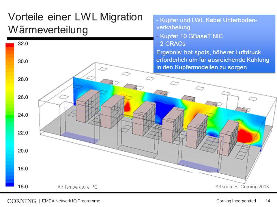 EMEA Network IQ ProgrammeCorning Incorporated15 Vorteile einer LWL Migration: Zusammenfassung der Luftstrom Simulation Simulation 1 10 Gbit over Copper Simulation 2 10Gbit over Fibre DifferenceUnit Rechnerleistung Verbrauch (inkl.
