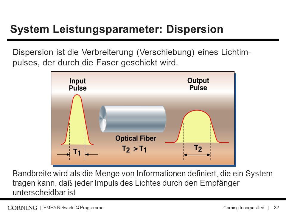 EMEA Network IQ ProgrammeCorning Incorporated33 Dispersion - Modal Dispersion In der multimode Faser durchläuft der Lichtimpuls in verschiedenen Schichten (Moden) Jeder Ball zeigt eine Mode Alle Bälle starten vom gleichen Impuls Modale Dispersion tritt nur in der multimode Faser auf