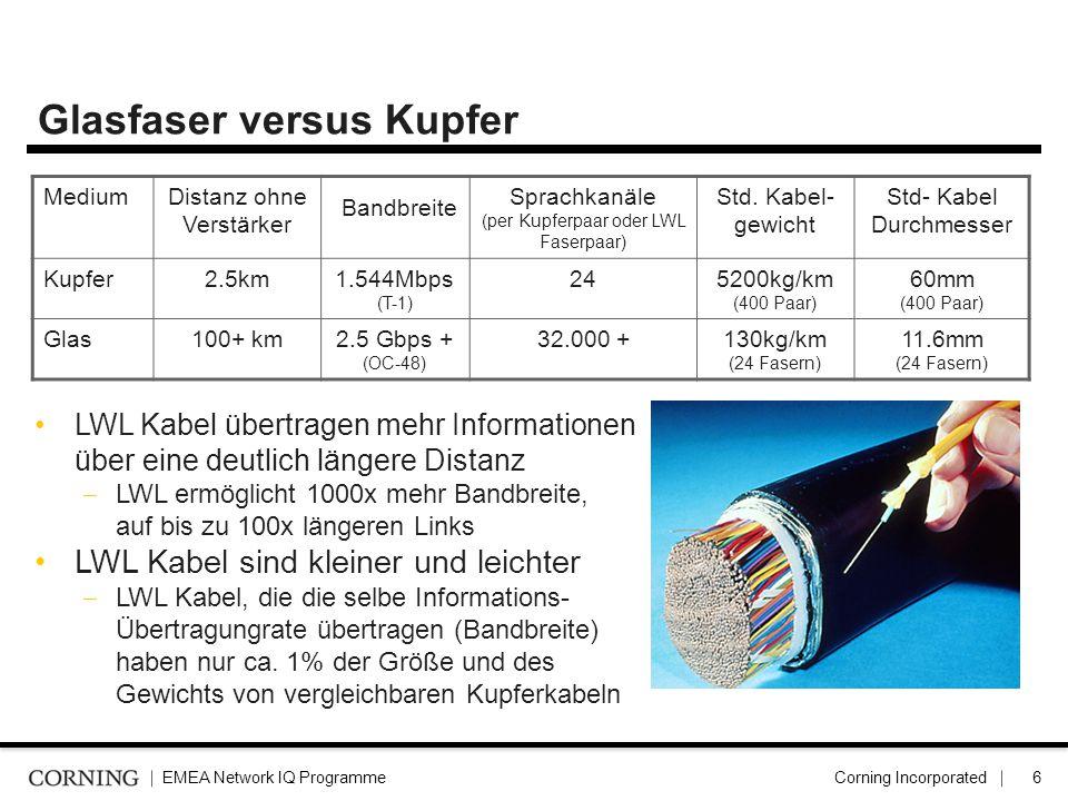 EMEA Network IQ ProgrammeCorning Incorporated7 Überlastung durch Verkabelungsdichte – Erforderlicher Platzbedarf bei 10Gbps Systemen Cat6A UTP 100cm² Cat6A UTP ≈ 0.55cm² => 144 Links ≈ 100cm² ANEXT / EMI issues … Cat7 STP83cm² Cat7 STP ≈ 0.46cm² => 144 Links ≈ 83cm² ANEXT / EMI FO 288f 144 Links < 3,1cm² Loose Tube Cable Vorteile der LWL Verkabelung Verbesserung der Auslastung von Kabelkanälen Verbesserung der Auslastung von Kabelkanälen Weniger Lüftungsstaus in Doppelböden Reduzierte Brandlast / feed through Ø in firewalls Reduzierte Brandlast / feed through Ø in firewalls Keine Probleme mit Cross-Talk Keine Probleme mit Cross-Talk Verkürzte Installation bei neuen und ausgetauschten Links Verkürzte Installation bei neuen und ausgetauschten Links Reduzierter Stromverbrauch in 10G LWL Systemen Reduzierter Stromverbrauch in 10G LWL Systemen