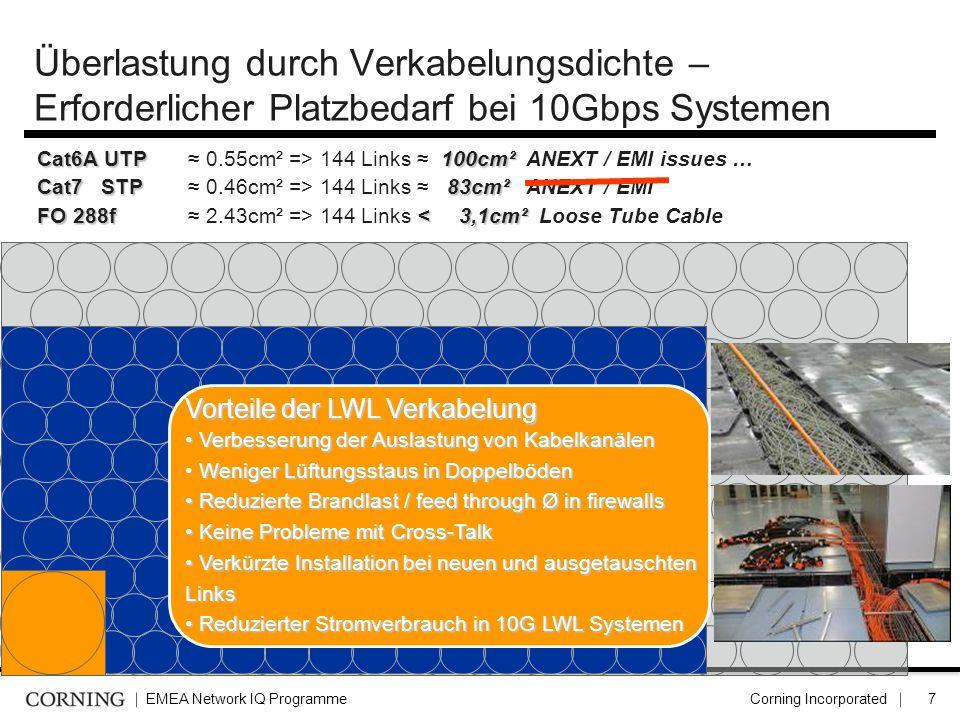 EMEA Network IQ ProgrammeCorning Incorporated8 Überlastung durch Kabel Verpackungsdichte – Anforderungen Rechenzentrum bei 10 Gbps Höheneinheiten Vergleich bei 144 Port Lösungen  Kupfer Verteilerfeld: 144 ports = 6U  LWL Verteilerfeld: 144 ports = 4U  LWL HD Verteilerfeld: 144 ports = 0.5U 1 copper port = 1 plug (RJ-45) 1 fibre port = 2 single-fibre connectors