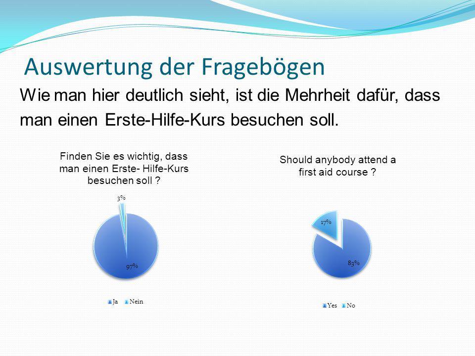Auswertung der Fragebögen Wie man hier deutlich sieht, ist die Mehrheit dafür, dass man einen Erste-Hilfe-Kurs besuchen soll.