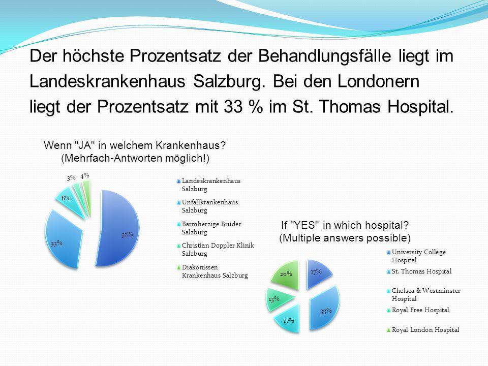 Der höchste Prozentsatz der Behandlungsfälle liegt im Landeskrankenhaus Salzburg. Bei den Londonern liegt der Prozentsatz mit 33 % im St. Thomas Hospi