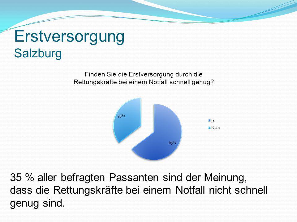 Erstversorgung Salzburg 35 % aller befragten Passanten sind der Meinung, dass die Rettungskräfte bei einem Notfall nicht schnell genug sind.