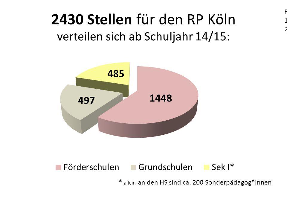 2430 Stellen für den RP Köln verteilen sich ab Schuljahr 14/15: Förderschulen 1448 Stellen (= 100% Abdeckung) 1.Grundschulen 497 Stellen (=51%) 2.485 Stellen für Sek I * allein an den HS sind ca.