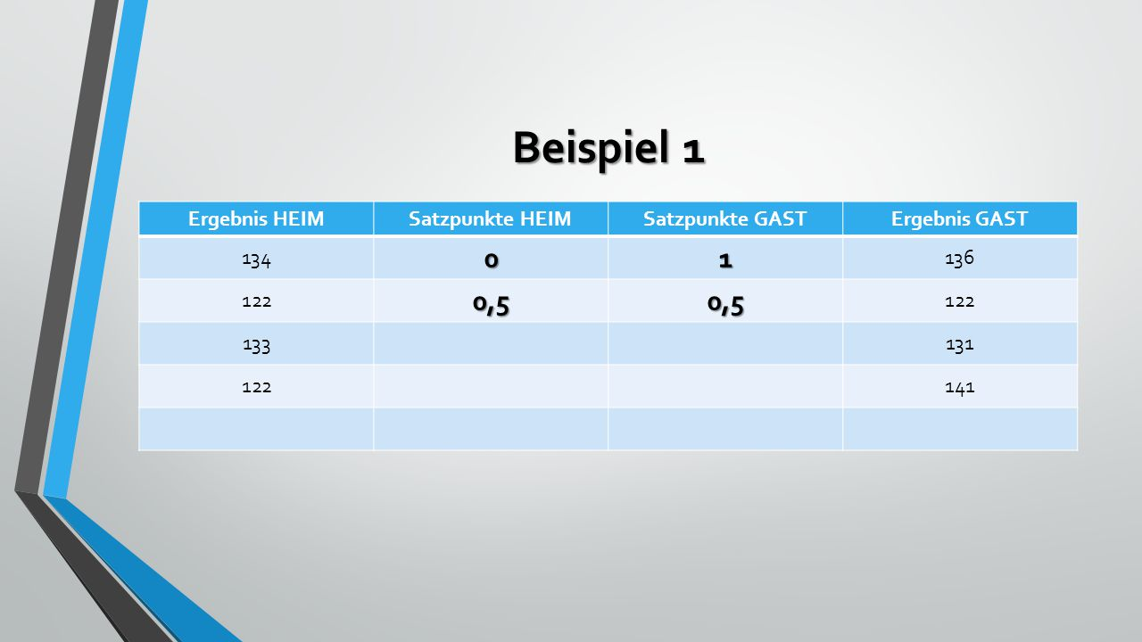 Beispiel 1 Ergebnis HEIMSatzpunkte HEIMSatzpunkte GASTErgebnis GAST 13401 136 1220,50,5 133131 122141
