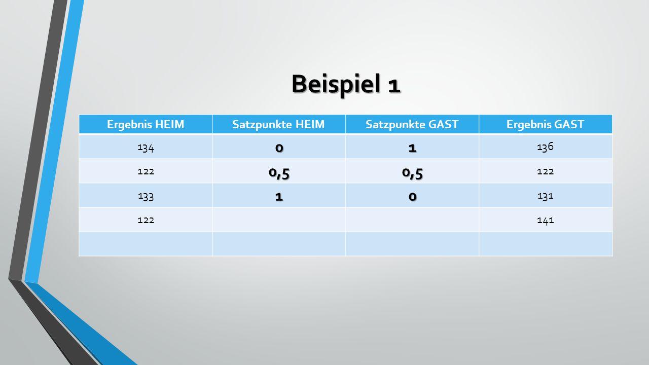 Beispiel 1 Ergebnis HEIMSatzpunkte HEIMSatzpunkte GASTErgebnis GAST 13401 136 1220,50,5 13310 131 122141