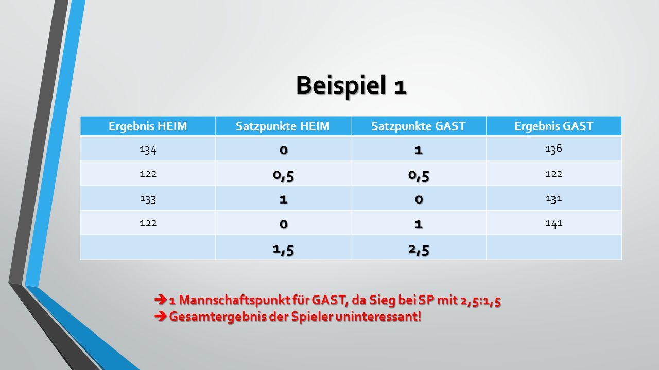 Beispiel 1 Ergebnis HEIMSatzpunkte HEIMSatzpunkte GASTErgebnis GAST 13401 136 1220,50,5 13310 131 12201 141 1,52,5  1 Mannschaftspunkt für GAST, da Sieg bei SP mit 2,5:1,5  Gesamtergebnis der Spieler uninteressant!