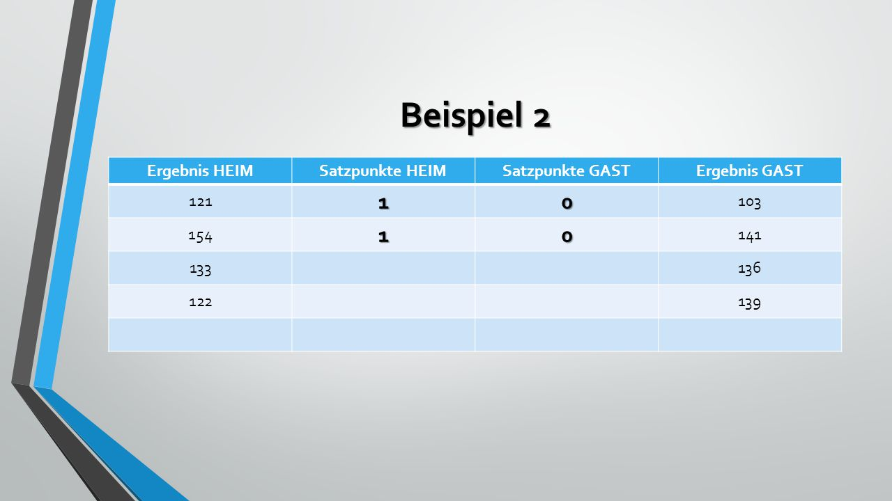 Beispiel 2 Ergebnis HEIMSatzpunkte HEIMSatzpunkte GASTErgebnis GAST 12110 103 15410 141 133136 122139