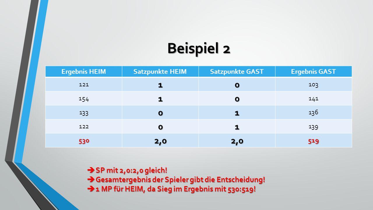 Beispiel 2 Ergebnis HEIMSatzpunkte HEIMSatzpunkte GASTErgebnis GAST 12110 103 15410 141 13301 136 12201 139 5302,02,0519  SP mit 2,0:2,0 gleich.